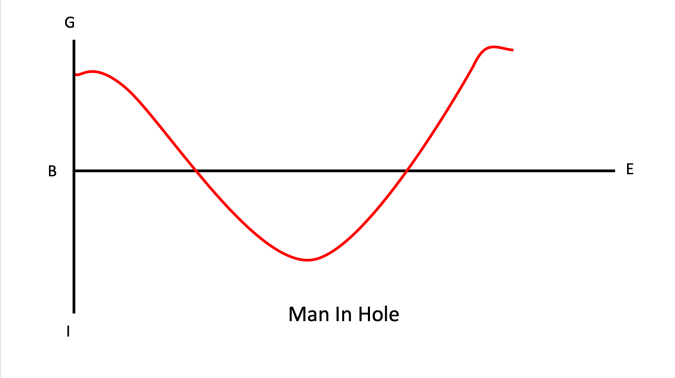 Man in Hole